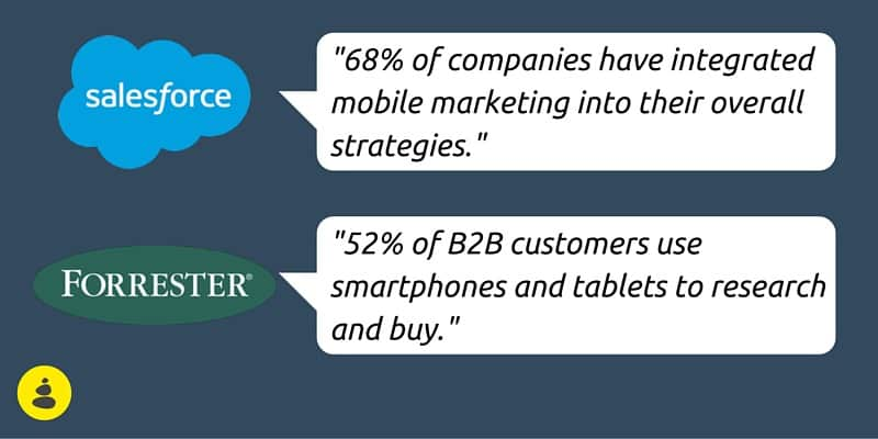 68% of companies have integrated mobile marketing into their overall strategies