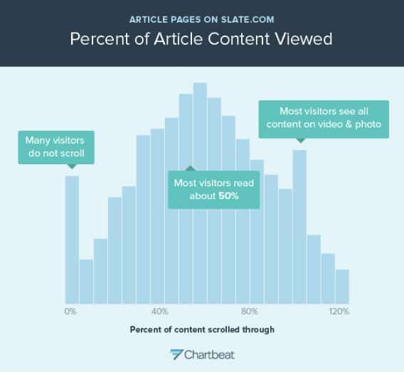 """This is a histogram showing how far people scroll through Slate article pages. Each bar represents the share of people who stopped scrolling at a particular spot in the article. (An article is assumed to be around 2000 pixels long; if the top of your browser window gets to the 2000-pixel mark, you're counted as scrolling 100 percent through the article. The X axis goes to 120 percent because on most pages, there's usually stuff below the 2000-pixel mark, like the comments section.) This graph only includes people who spent any time engaging with the page at all--users who """"bounced"""" from the page immediately after landing on it are not represented. The graph shows that many Slate readers do not scroll at all. That's the spike at the 0 percent mark, representing about 5 percent of readers. Most visitors scroll about halfway through a typical Slate story. The spike near the end is an anomaly caused by pages containing photos and videos -- on those pages, people scroll through the whole page. - ideal customer"""