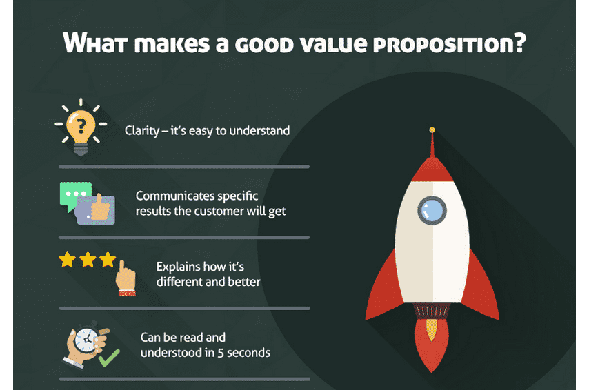 value proposition infographic